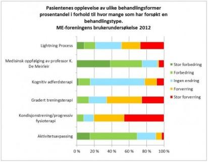 ME-foreningens brukerundersøkelse_behandling effekt